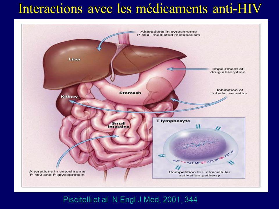 Interactions avec les médicaments anti-HIV Piscitelli et al. N Engl J Med, 2001, 344