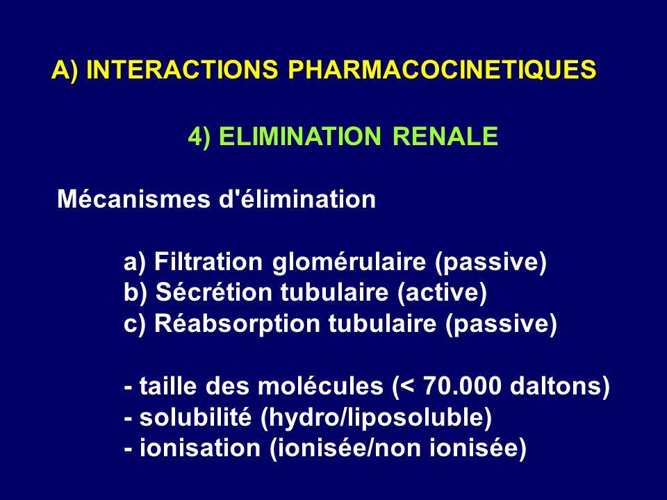 4) ELIMINATION RENALE Mécanismes d'élimination a) Filtration glomérulaire (passive) b) Sécrétion tubulaire (active) c) Réabsorption tubulaire (passive