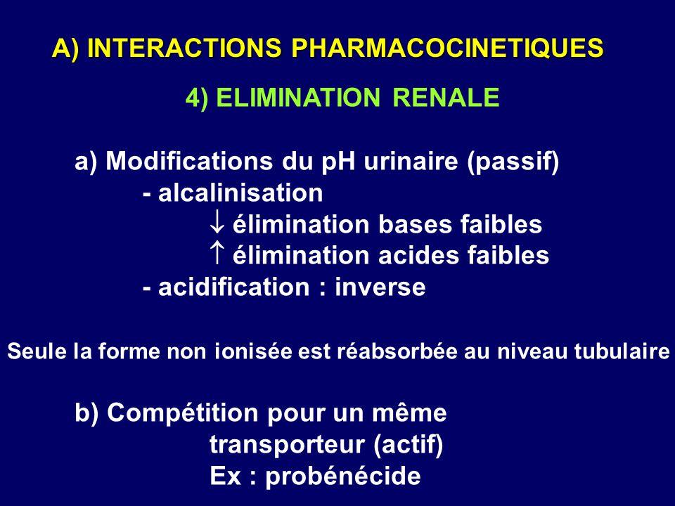 4) ELIMINATION RENALE a) Modifications du pH urinaire (passif) - alcalinisation  élimination bases faibles  élimination acides faibles - acidificati