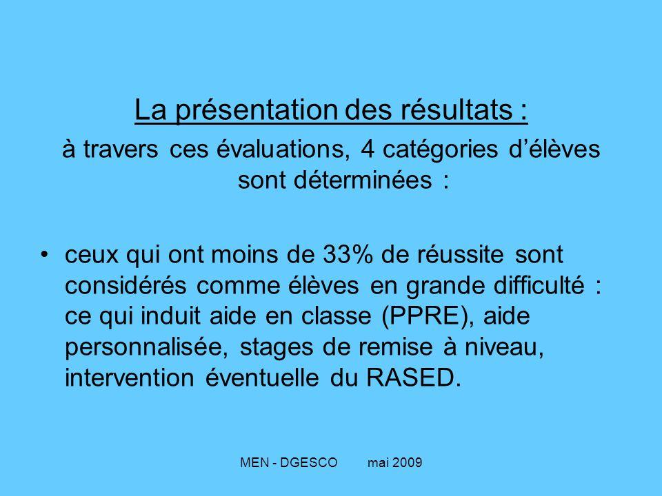 MEN - DGESCO mai 2009 La présentation des résultats : à travers ces évaluations, 4 catégories d'élèves sont déterminées : ceux qui ont moins de 33% de