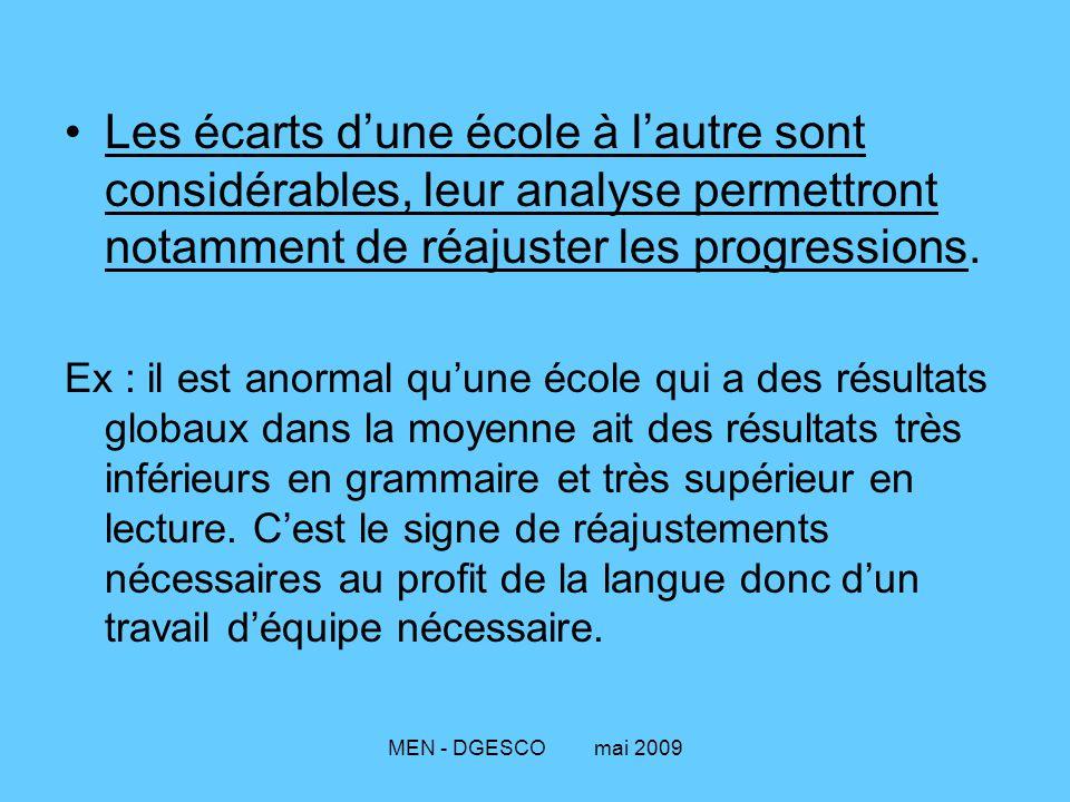 MEN - DGESCO mai 2009 Les écarts d'une école à l'autre sont considérables, leur analyse permettront notamment de réajuster les progressions.