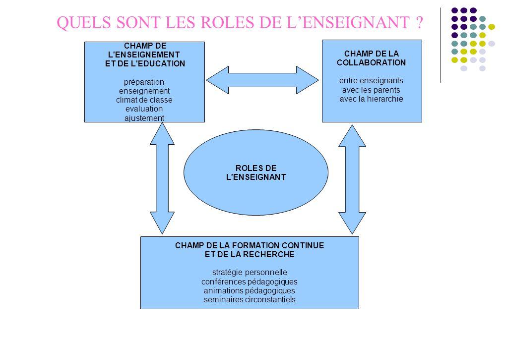 CHAMP DE L'ENSEIGNEMENT ET DE L'EDUCATION préparation enseignement climat de classe evaluation ajustement CHAMP DE LA COLLABORATION entre enseignants