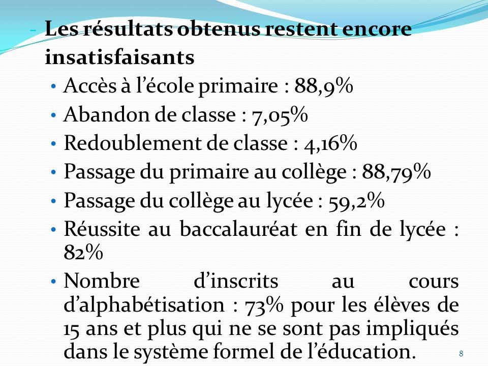 8 - Les résultats obtenus restent encore insatisfaisants Accès à l'école primaire : 88,9% Abandon de classe : 7,05% Redoublement de classe : 4,16% Pas