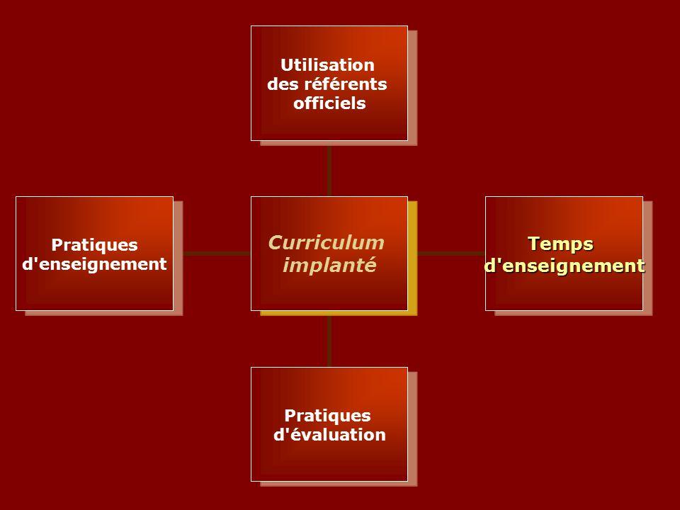 Curriculum implanté Utilisation des référents officiels Tempsd enseignement Pratiques d évaluation Pratiques d enseignement