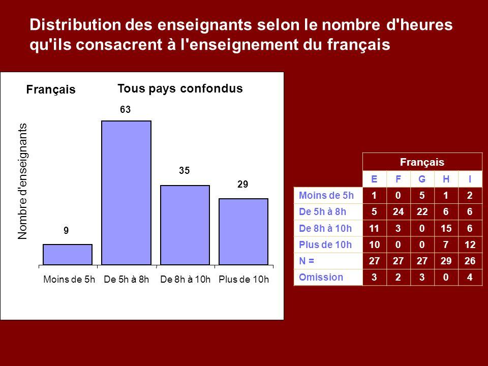 Distribution des enseignants selon le nombre d heures qu ils consacrent à l enseignement du français Français EFGHI Moins de 5h10512 De 5h à 8h5242266 De 8h à 10h1130156 Plus de 10h1000712 N =27 2926 Omission32304 Tous pays confondus 9 29 35 63 Moins de 5hDe5h à8hDe8h à10hPlus de 10h Nombre d enseignants Français