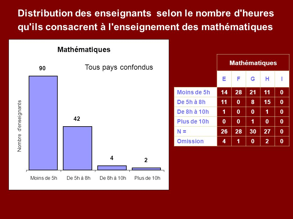 Mathématiques EFGHI Moins de 5h142821110 De 5h à 8h1108150 De 8h à 10h10010 Plus de 10h00100 N =262830270 Omission41020 Mathématiques 2 4 42 90 Moins de 5hDe 5h à 8hDe 8h à 10hPlus de 10h Nombre d enseignants Distribution des enseignants selon le nombre d heures qu ils consacrent à l enseignement des mathématiques Tous pays confondus