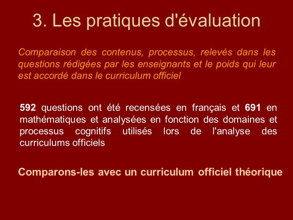 3. Les pratiques d'évaluation Comparaison des contenus, processus, relevés dans les questions rédigées par les enseignants et le poids qui leur est ac