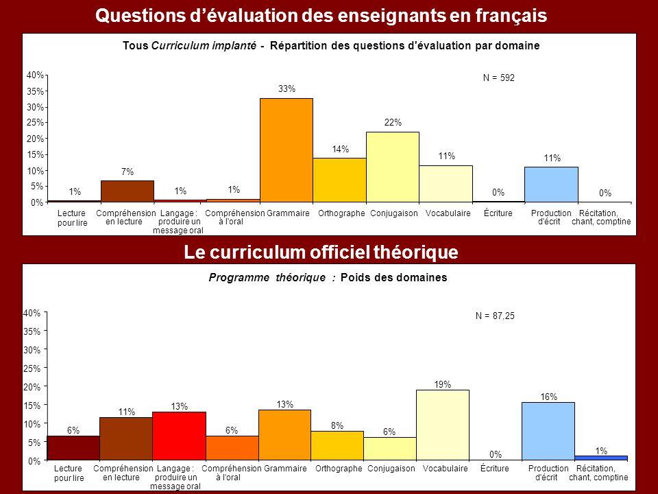 Questions d'évaluation des enseignants en français Tous Curriculum implanté - Répartition des questions d'évaluation par domaine 1% 7% 1% 33% 14% 22%