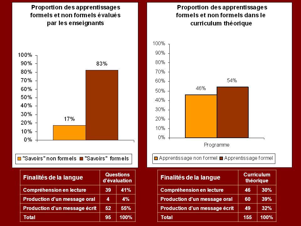 Finalités de la langue Questions d'évaluation Compréhension en lecture3941% Production d'un message oral44% Production d'un message écrit5255% Total95