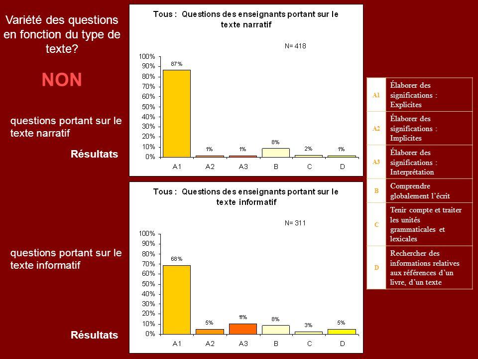 questions portant sur le texte narratif Résultats A1 Élaborer des significations : Explicites A2 Élaborer des significations : Implicites A3 Élaborer