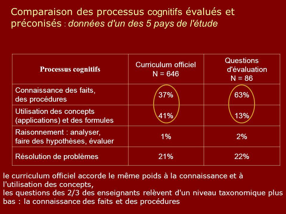 Comparaison des processus cognitifs évalués et préconisés : données d un des 5 pays de l étude le curriculum officiel accorde le même poids à la connaissance et à l utilisation des concepts, les questions des 2/3 des enseignants relèvent d un niveau taxonomique plus bas : la connaissance des faits et des procédures Processus cognitifs Curriculum officiel N = 646 Questions d évaluation N = 86 Connaissance des faits, des procédures 37%63% Utilisation des concepts (applications) et des formules 41%13% Raisonnement : analyser, faire des hypothèses, évaluer 1%2% Résolution de problèmes21%22%