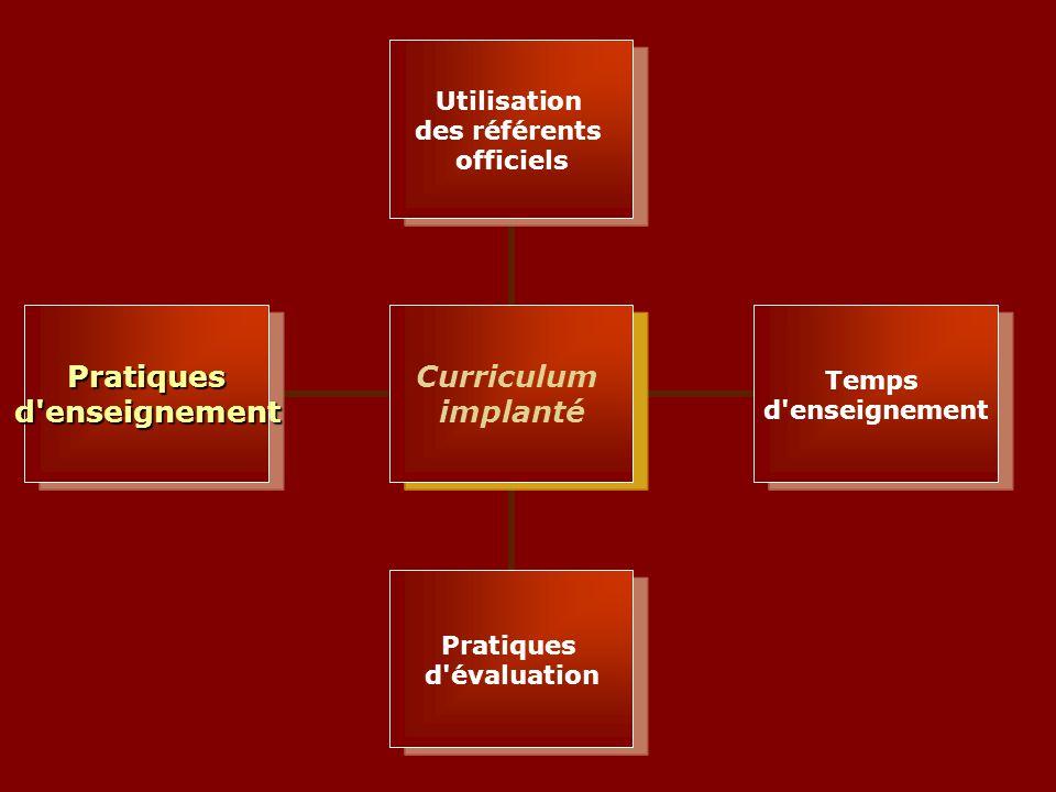 Curriculum implanté Utilisation des référents officiels Temps d enseignement Pratiques d évaluation Pratiquesd enseignement
