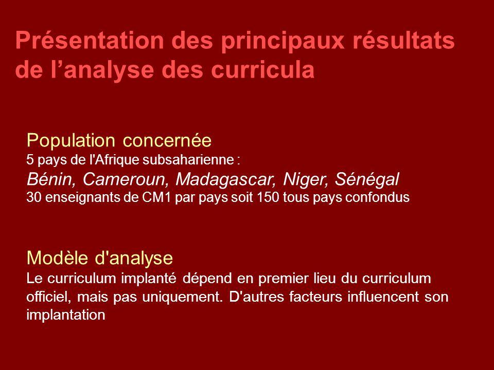 Présentation des principaux résultats de l'analyse des curricula Modèle d'analyse Le curriculum implanté dépend en premier lieu du curriculum officiel