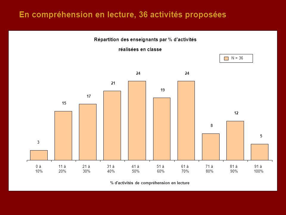 En compréhension en lecture, 36 activités proposées Répartition des enseignants par % d activités réalisées en classe 3 15 17 21 24 19 24 8 12 5 0 à 10% 11 à 20% 21 à 30% 31 à 40% 41 à 50% 51 à 60% 61 à 70% 71 à 80% 81 à 90% 91 à 100% % d activités de compréhension en lecture N = 36