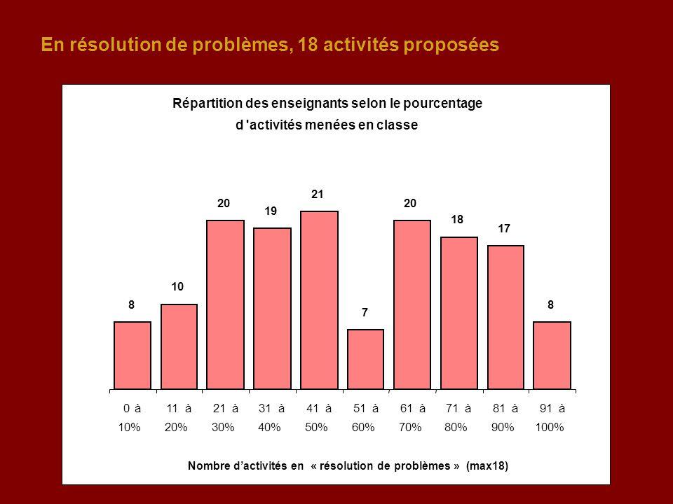 En résolution de problèmes, 18 activités proposées Répartition des enseignants selon le pourcentage d'activités menées en classe 8 10 20 19 21 7 20 18