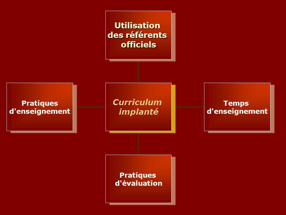 Curriculum implanté Utilisation des référents officiels Temps d enseignement Pratiques d évaluation Pratiques d enseignement