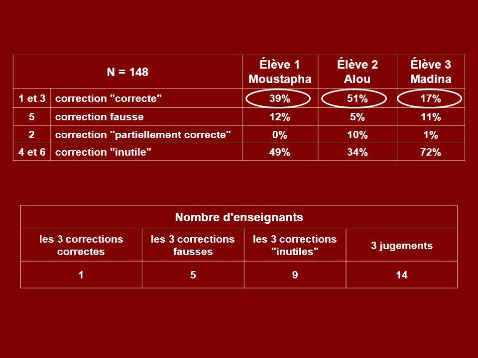 N = 148 Élève 1 Moustapha Élève 2 Alou Élève 3 Madina 1 et 3correction correcte 39%51%17% 5correction fausse12%5%11% 2correction partiellement correcte 0%10%1% 4 et 6correction inutile 49%34%72% Nombre d enseignants les 3 corrections correctes les 3 corrections fausses les 3 corrections inutiles 3 jugements 15914
