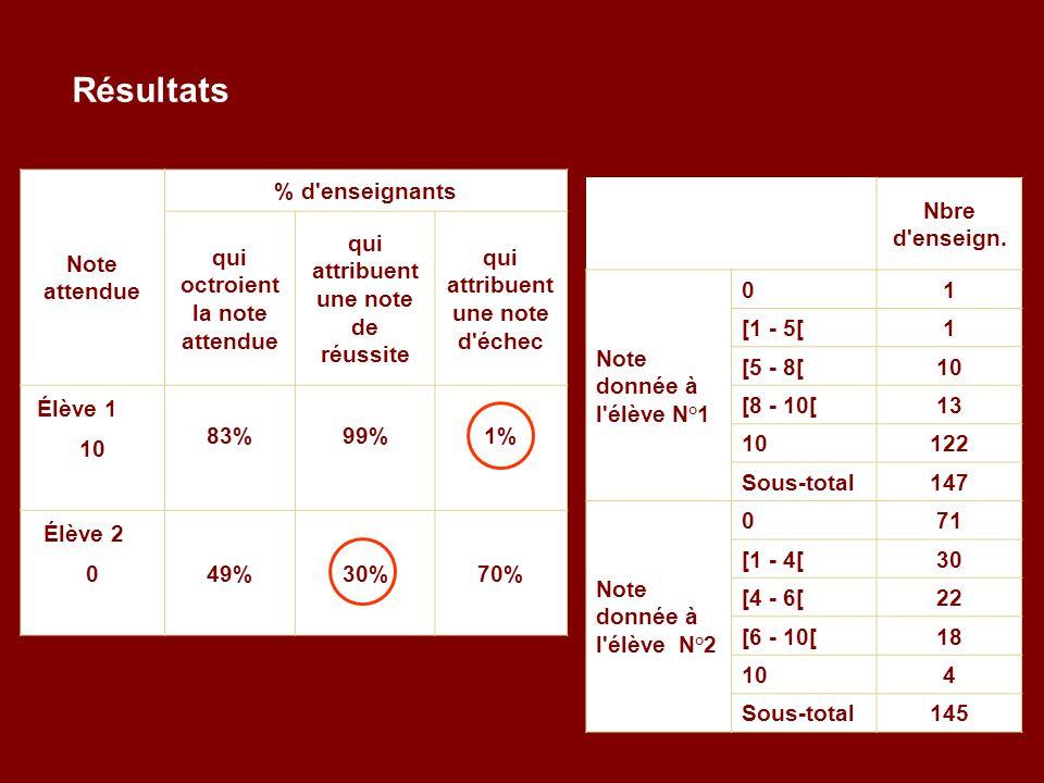 Note attendue % d enseignants qui octroient la note attendue qui attribuent une note de réussite qui attribuent une note d échec Élève 1 83% 99% 1% 10 Élève 2 49%30%70% 0 Nbre d enseign.
