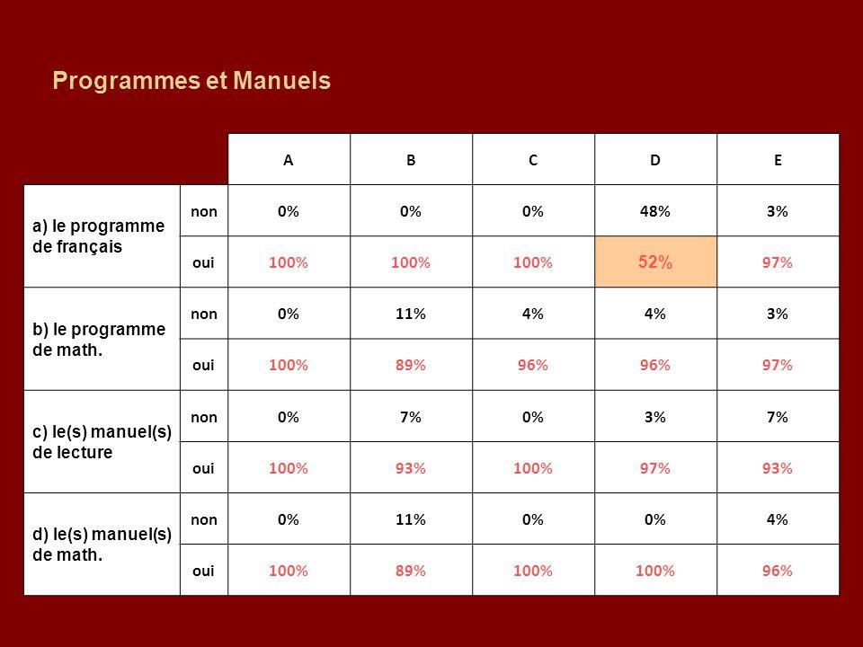 Programmes et Manuels ABCDE a) le programme de français non0% 48%3% oui100% 52% 97% b) le programme de math. non0%11%4% 3% oui100%89%96% 97% c) le(s)