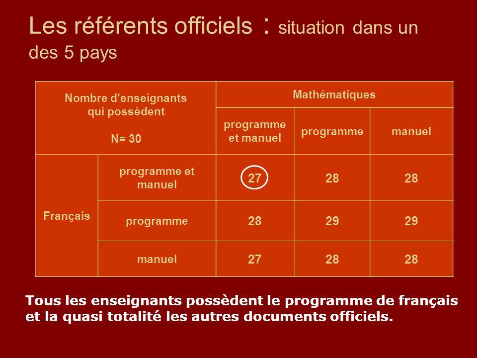 Les référents officiels : situation dans un des 5 pays Nombre d'enseignants qui possèdent N= 30 Mathématiques programme et manuel programmemanuel Fran