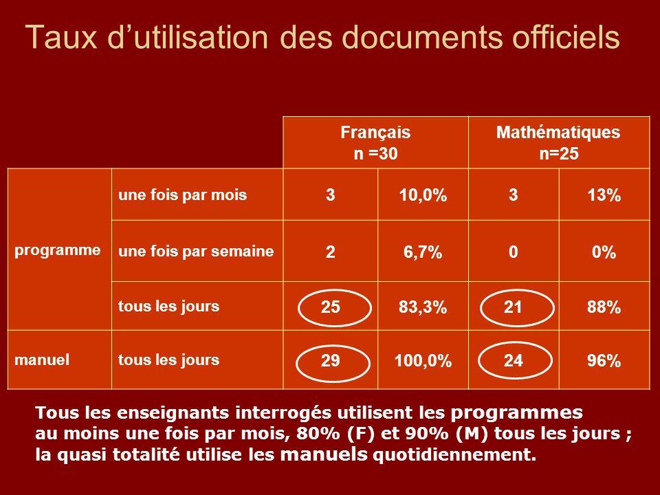Taux d'utilisation des documents officiels Français n =30 Mathématiques n=25 programme une fois par mois 310,0%313% une fois par semaine 26,7%00% tous les jours 2583,3%2188% manueltous les jours 29100,0%2496% Tous les enseignants interrogés utilisent les programmes au moins une fois par mois, 80% (F) et 90% (M) tous les jours ; la quasi totalité utilise les manuels quotidiennement.