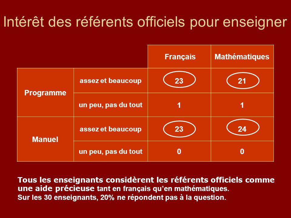 Intérêt des référents officiels pour enseigner FrançaisMathématiques Programme assez et beaucoup 2321 un peu, pas du tout 11 Manuel assez et beaucoup