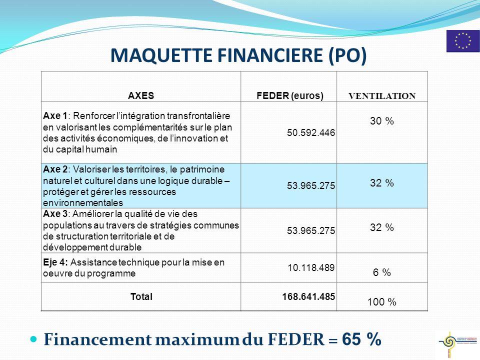 MAQUETTE FINANCIERE (PO) Financement maximum du FEDER = 65 % 2 AXES FEDER (euros) VENTILATION Axe 1: Renforcer l'intégration transfrontalière en valorisant les complémentarités sur le plan des activités économiques, de l'innovation et du capital humain 50.592.446 30 % Axe 2: Valoriser les territoires, le patrimoine naturel et culturel dans une logique durable – protéger et gérer les ressources environnementales 53.965.275 32 % Axe 3: Améliorer la qualité de vie des populations au travers de stratégies communes de structuration territoriale et de développement durable 53.965.275 32 % Eje 4: Assistance technique pour la mise en oeuvre du programme 10.118.489 6 % Total168.641.485 100 %