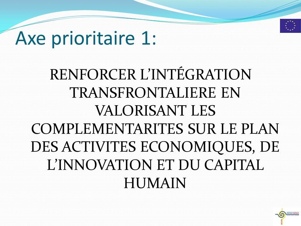 MAQUETTE FINANCIERE (PO) Financement maximum du FEDER = 65 % 3 AXES FEDER (euros) VENTILATION Axe 1: Renforcer l'intégration transfrontalière en valorisant les complémentarités sur le plan des activités économiques, de l'innovation et du capital humain 50.592.446 30 % Axe 2: Valoriser les territoires, le patrimoine naturel et culturel dans une logique durable – protéger et gérer les ressources environnementales 53.965.275 32 % Axe 3: Améliorer la qualité de vie des populations au travers de stratégies communes de structuration territoriale et de développement durable 53.965.275 32 % Axe 4: Assistance technique pour la mise en oeuvre du programme 10.118.489 6 % Total168.641.485 100 %