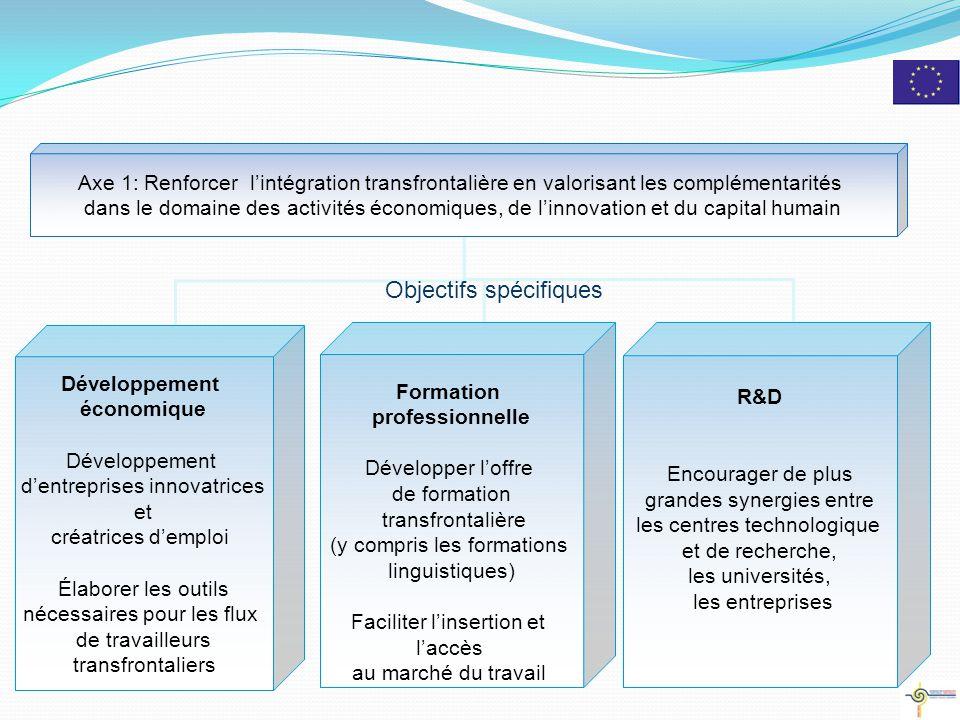 Axe prioritaire 1 - Développement économique Objectifs opérationnels: Développement du commerce transfrontalier et des coopérations en réseau des acteurs économiques Favoriser la création d'entreprises transfrontalières.
