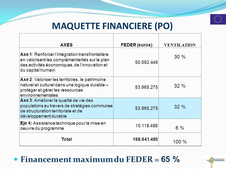 MAQUETTE FINANCIERE (PO) Financement maximum du FEDER = 65 % 3 AXES FEDER (euros) VENTILATION Axe 1: Renforcer l'intégration transfrontalière en valorisant les complémentarités sur le plan des activités économiques, de l'innovation et du capital humain 50.592.446 30 % Axe 2: Valoriser les territoires, le patrimoine naturel et culturel dans une logique durable – protéger et gérer les ressources environnementales 53.965.275 32 % Axe 3: Améliorer la qualité de vie des populations au travers de stratégies communes de structuration territoriale et de développement durable 53.965.275 32 % Eje 4: Assistance technique pour la mise en oeuvre du programme 10.118.489 6 % Total168.641.485 100 %