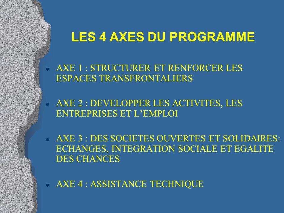LES 4 AXES DU PROGRAMME l AXE 1 : STRUCTURER ET RENFORCER LES ESPACES TRANSFRONTALIERS l AXE 2 : DEVELOPPER LES ACTIVITES, LES ENTREPRISES ET L'EMPLOI l AXE 3 : DES SOCIETES OUVERTES ET SOLIDAIRES: ECHANGES, INTEGRATION SOCIALE ET EGALITE DES CHANCES l AXE 4 : ASSISTANCE TECHNIQUE