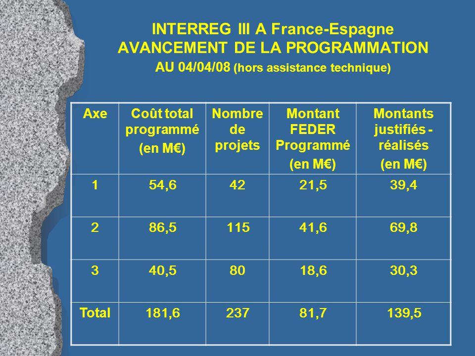 INTERREG III A France-Espagne AVANCEMENT DE LA PROGRAMMATION AU 04/04/08 (hors assistance technique) AxeCoût total programmé (en M€) Nombre de projets Montant FEDER Programmé (en M€) Montants justifiés - réalisés (en M€) 154,64221,539,4 286,511541,669,8 340,58018,630,3 Total 181,623781,7139,5