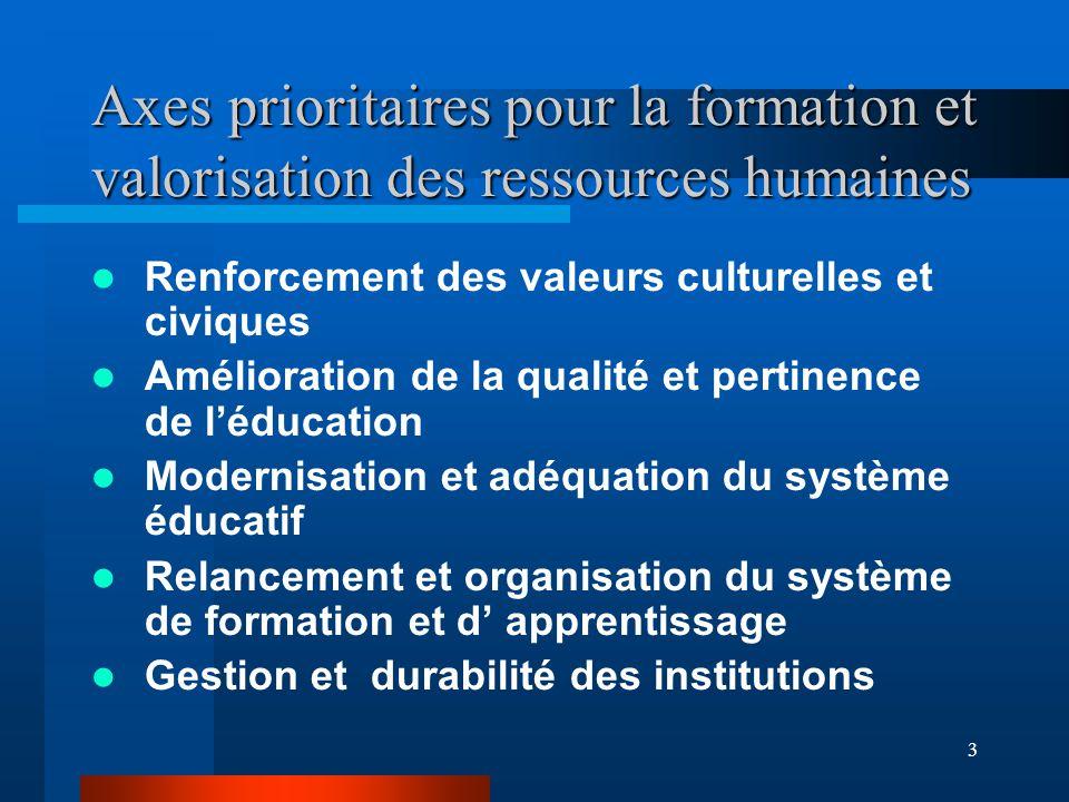 3 Axes prioritaires pour la formation et valorisation des ressources humaines Renforcement des valeurs culturelles et civiques Amélioration de la qualité et pertinence de l'éducation Modernisation et adéquation du système éducatif Relancement et organisation du système de formation et d' apprentissage Gestion et durabilité des institutions