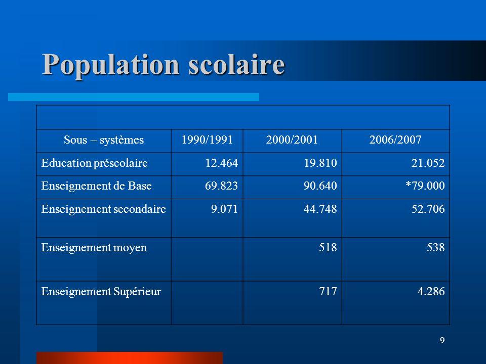 9 Population scolaire Sous – systèmes1990/19912000/20012006/2007 Education préscolaire 12.46419.81021.052 Enseignement de Base69.82390.640*79.000 Enseignement secondaire9.07144.74852.706 Enseignement moyen518538 Enseignement Supérieur7174.286