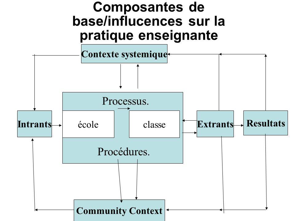 Composantes de base/influcences sur la pratique enseignante Contexte systemique Community Context ExtrantsIntrants école Processus. classe Resultats P