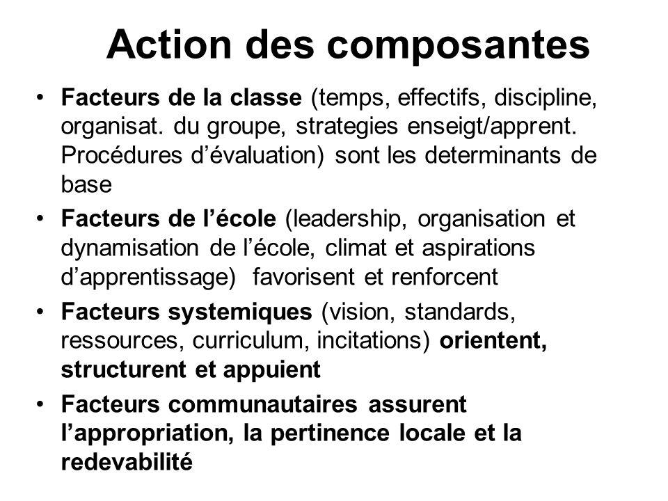Action des composantes Facteurs de la classe (temps, effectifs, discipline, organisat. du groupe, strategies enseigt/apprent. Procédures d'évaluation)