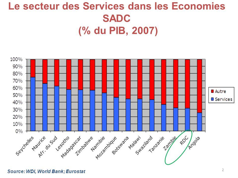 2 Le secteur des Services dans les Economies SADC (% du PIB, 2007) Source: WDI, World Bank; Eurostat