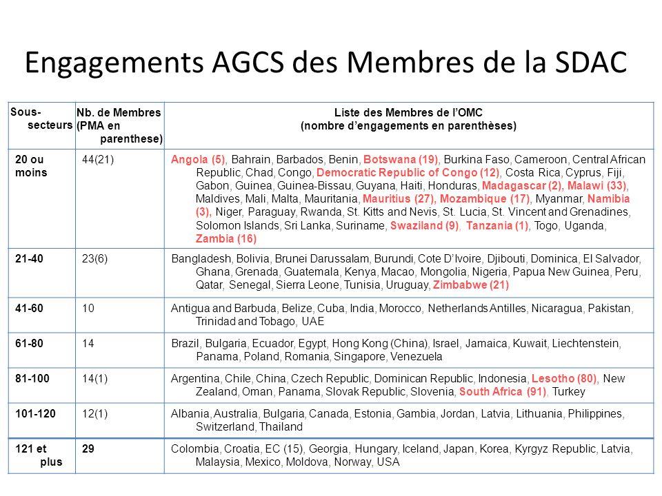 Sous- secteurs Nb. de Membres (PMA en parenthese) Liste des Membres de l'OMC (nombre d'engagements en parenthèses) 20 ou moins 44(21)Angola (5), Bahra