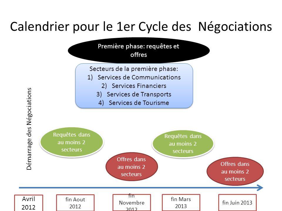 Calendrier pour le 1er Cycle des Négociations fin Aout 2012 Première phase: requêtes et offres Avril 2012 Requêtes dans au moins 2 secteurs fin Novemb