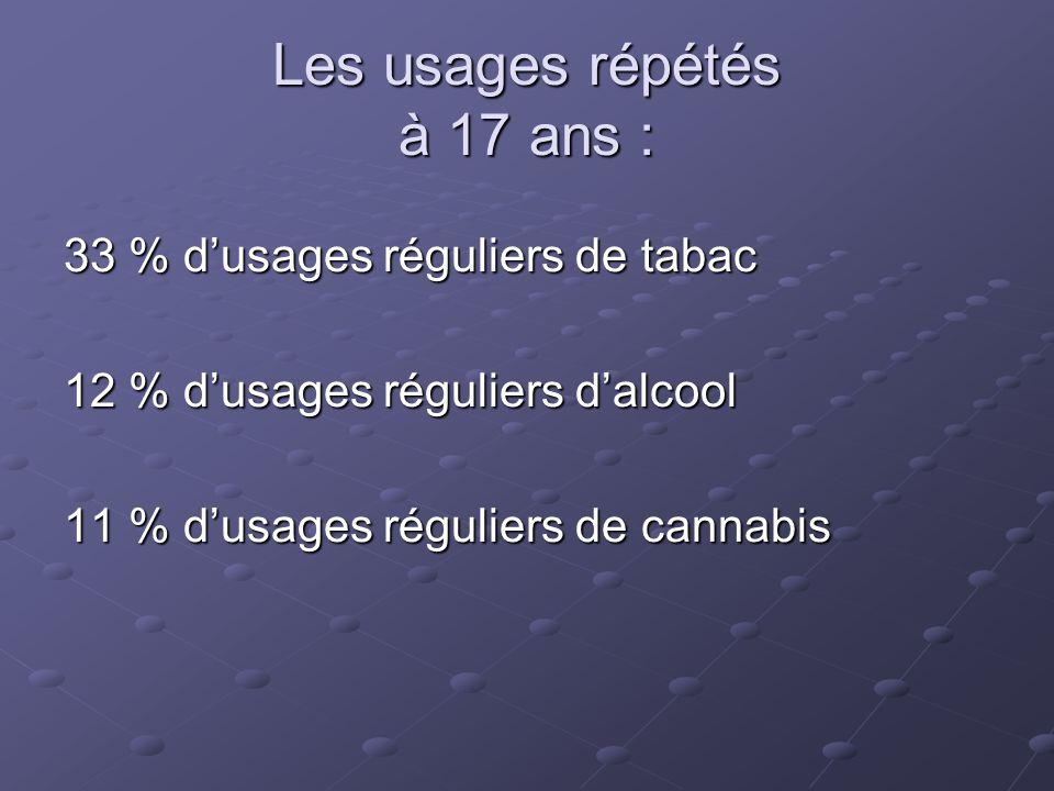 Les usages répétés à 17 ans : 33 % d'usages réguliers de tabac 12 % d'usages réguliers d'alcool 11 % d'usages réguliers de cannabis