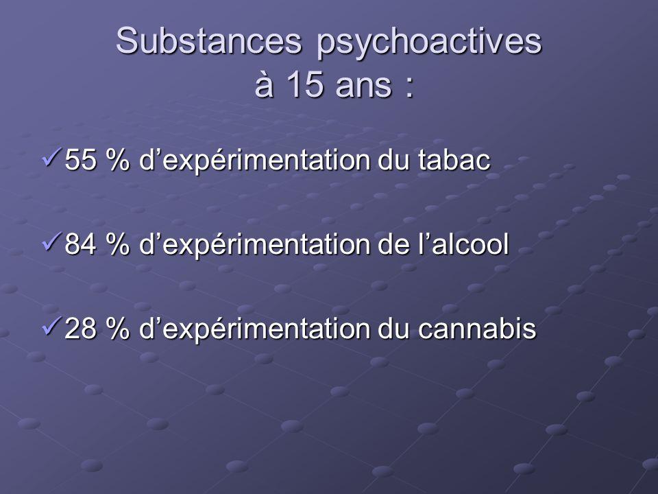 Substances psychoactives à 17 ans : 72 % d'expérimentation du tabac 72 % d'expérimentation du tabac 84 % d'expérimentation de l'alcool 84 % d'expérimentation de l'alcool 50 % d'expérimentation du cannabis 50 % d'expérimentation du cannabis