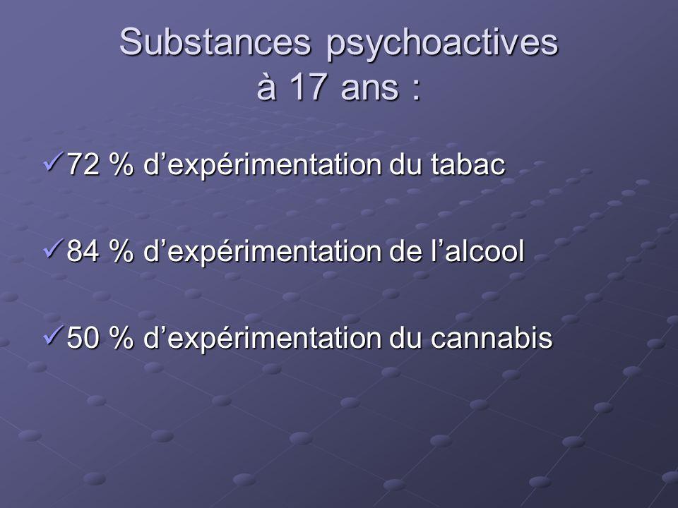 Substances psychoactives à 17 ans : 72 % d'expérimentation du tabac 72 % d'expérimentation du tabac 84 % d'expérimentation de l'alcool 84 % d'expérime