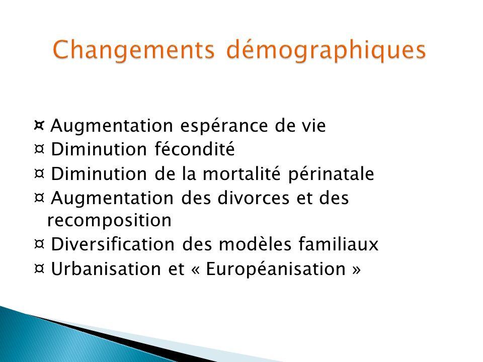 ¤ Augmentation espérance de vie ¤ Diminution fécondité ¤ Diminution de la mortalité périnatale ¤ Augmentation des divorces et des recomposition ¤ Dive