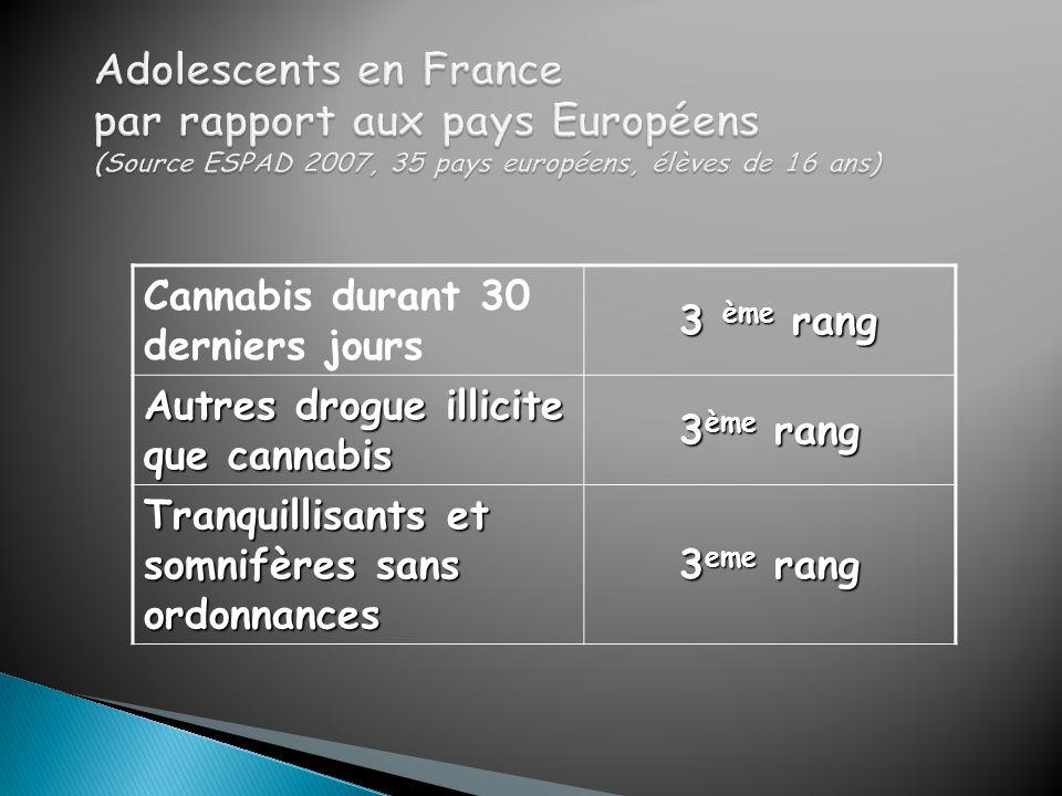 Cannabis durant 30 derniers jours 3 ème rang 3 ème rang Autres drogue illicite que cannabis 3 ème rang Tranquillisants et somnifères sans ordonnances