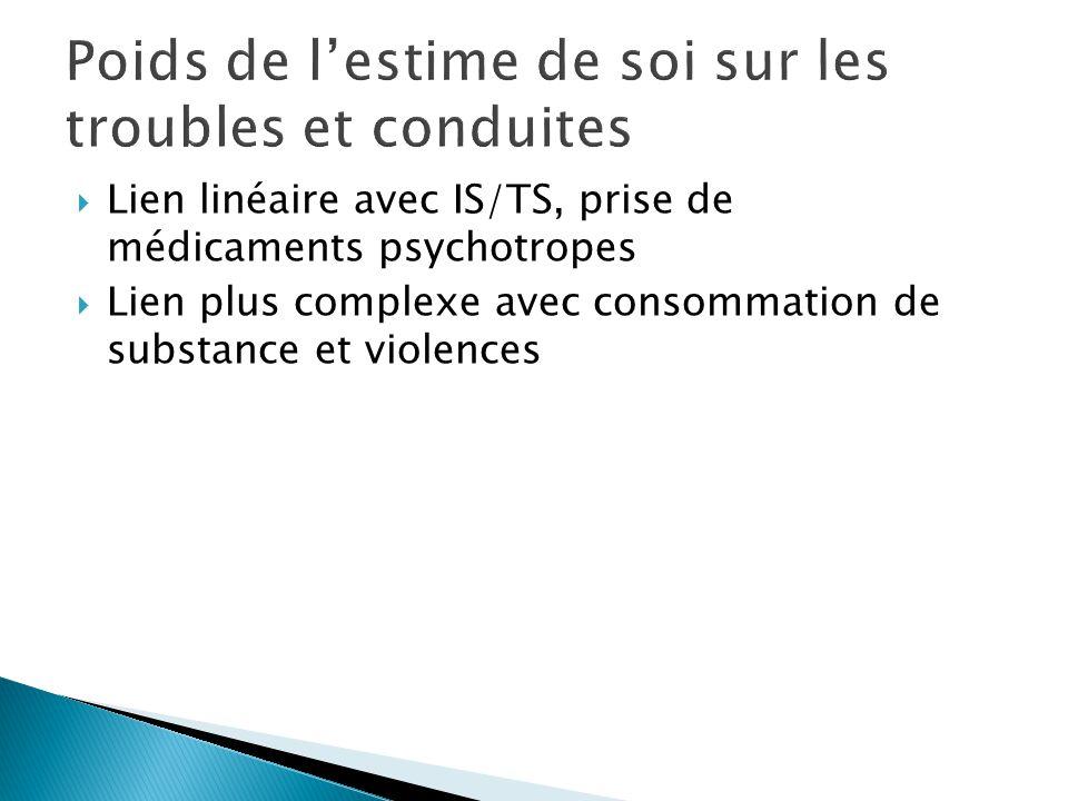  Lien linéaire avec IS/TS, prise de médicaments psychotropes  Lien plus complexe avec consommation de substance et violences