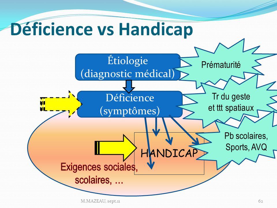 Déficience vs Handicap M.MAZEAU, sept.1162 Étiologie (diagnostic médical) Déficience (symptômes) HANDICAP Prématurité Tr du geste et ttt spatiaux Pb scolaires, Sports, AVQ
