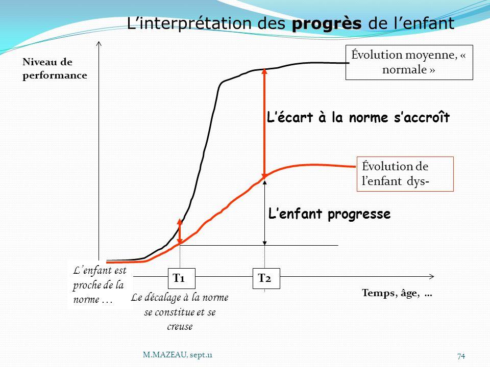Niveau de performance Temps, âge, … L'enfant progresse L'écart à la norme s'accroît Évolution moyenne, « normale » Évolution de l'enfant dys- T1T2 pro
