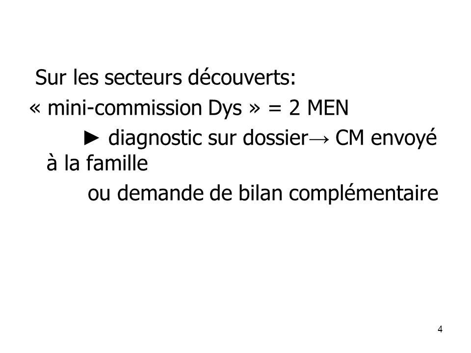 4 Sur les secteurs découverts: « mini-commission Dys » = 2 MEN ► diagnostic sur dossier → CM envoyé à la famille ou demande de bilan complémentaire
