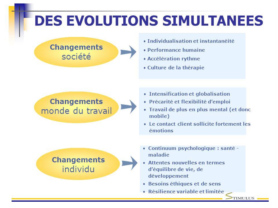 DES EVOLUTIONS SIMULTANEES Changements société Individualisation et instantanéité Performance humaine Accélération rythme Culture de la thérapie Chang