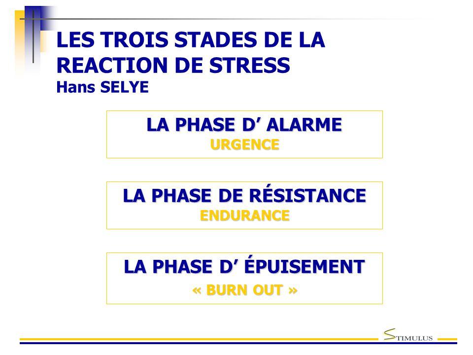 LES TROIS STADES DE LA REACTION DE STRESS Hans SELYE LA PHASE DE RÉSISTANCE ENDURANCE LA PHASE D' ÉPUISEMENT « BURN OUT » LA PHASE D' ALARME URGENCE